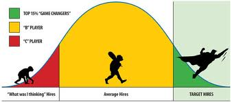image of appraisal s-curve