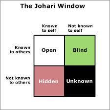 image of johari window